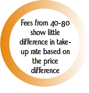 Fees and trust 1