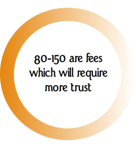 Fees and trust 2