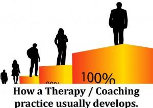 Practice develops