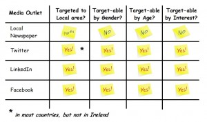 Infographic target table
